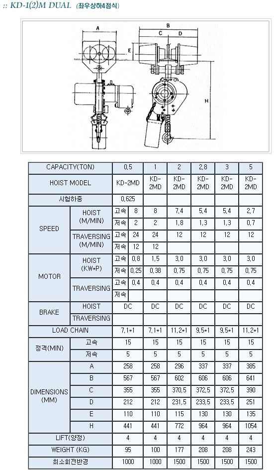 극동 호이스트 Chain Hoist  8