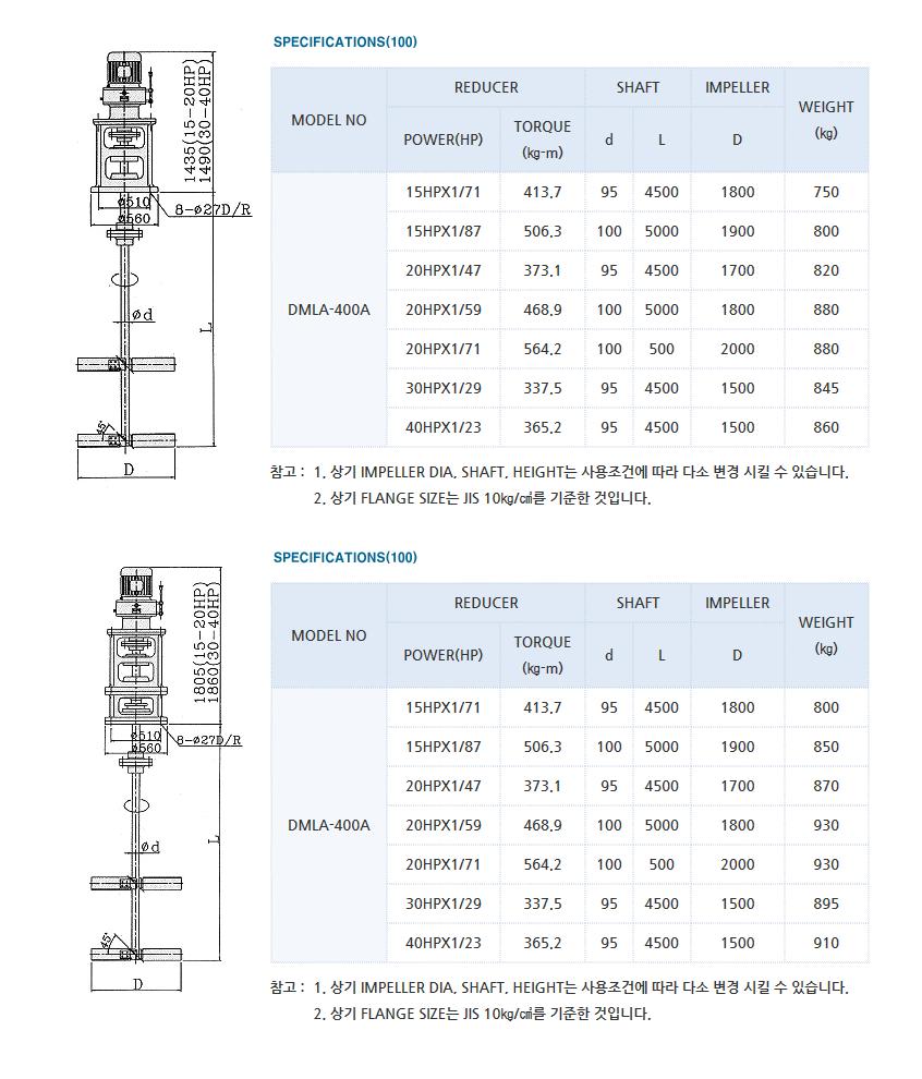 (주)대명기계 교반기 DMLA Type 9