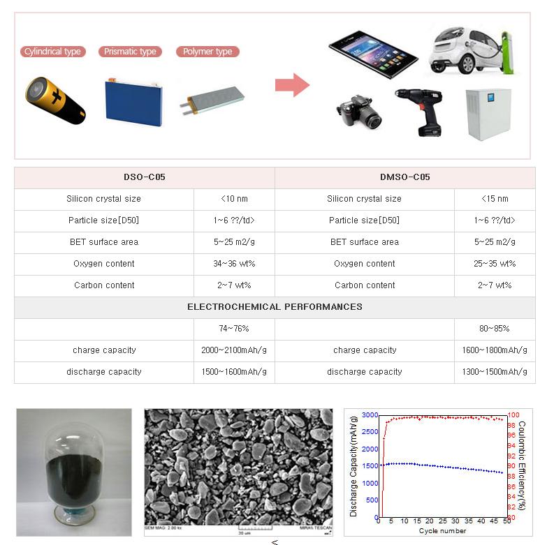 대주전자재료 리튬이차전지용 음극활물질  1