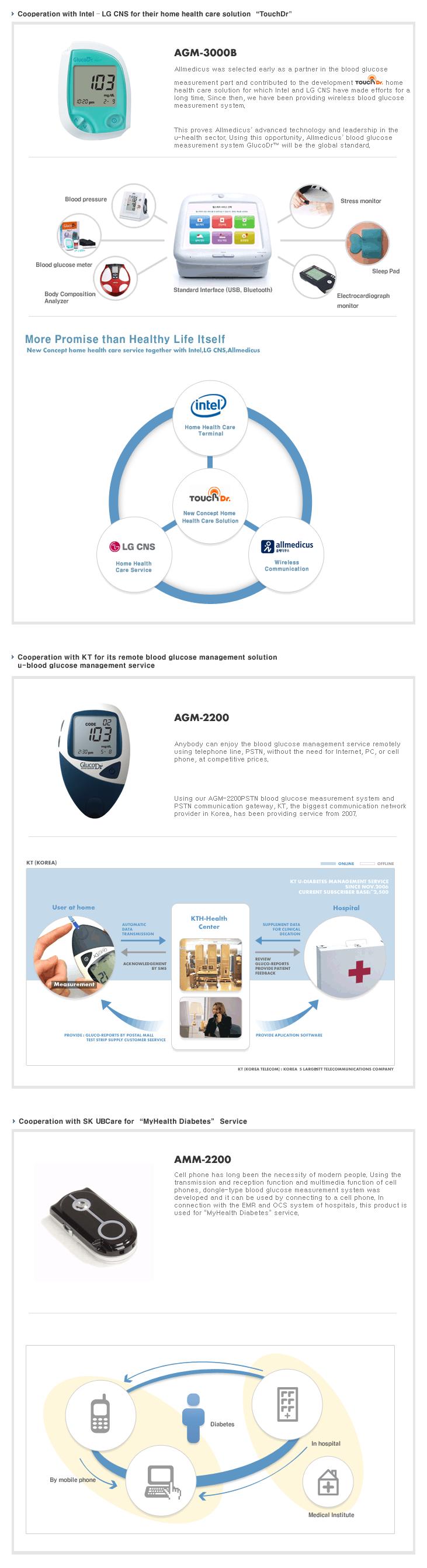 All Medicus E-Health  3