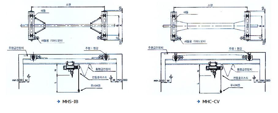 LGM HOIST Suspension Crane ECP-Series