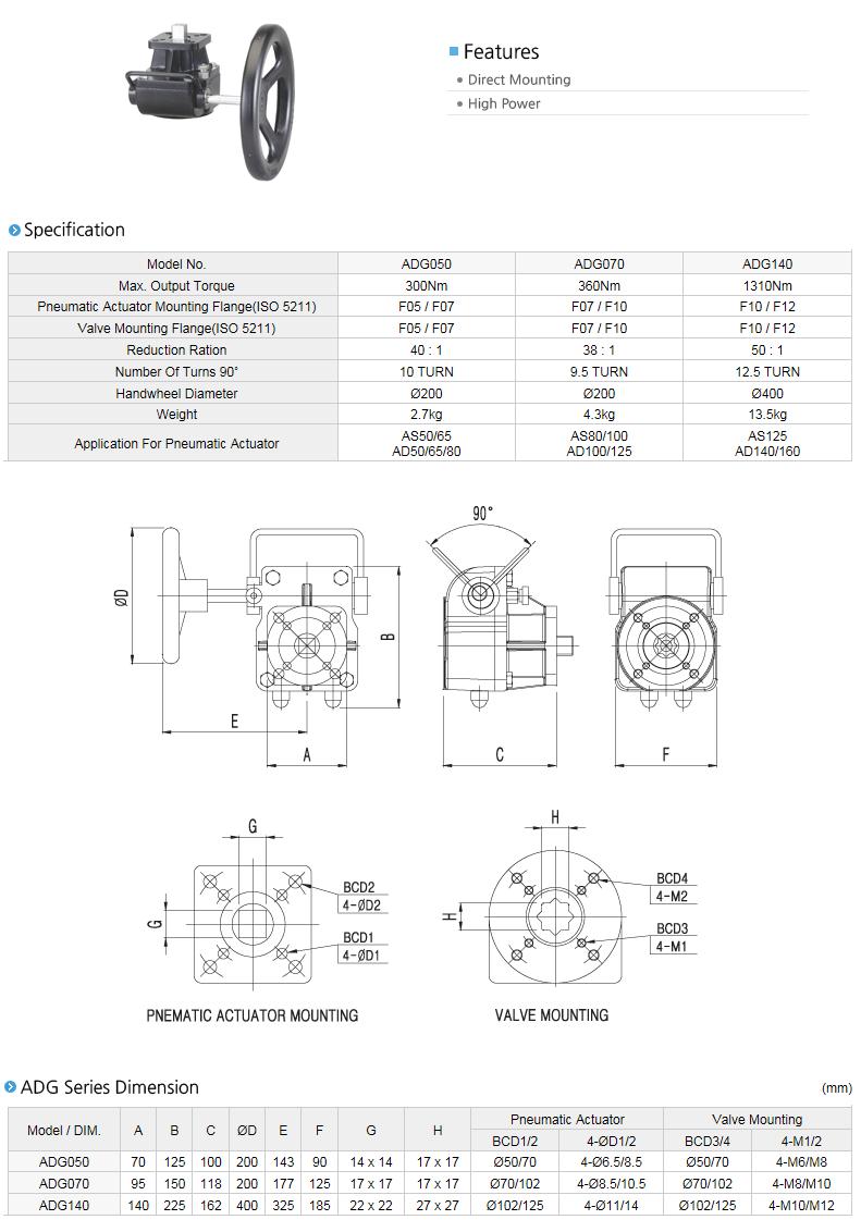 AUTOMA Declutchable Gear Box ADG Series
