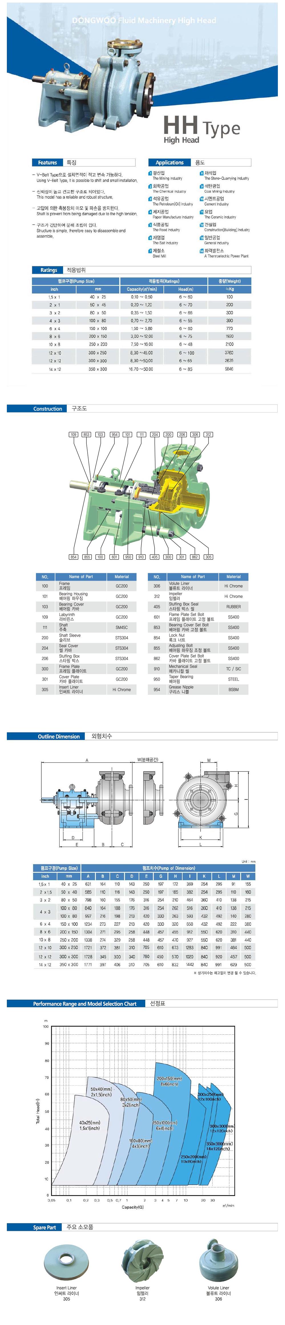 동우유체기계 High Head Type
