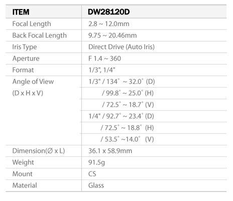 Camlux Lens DW28120D