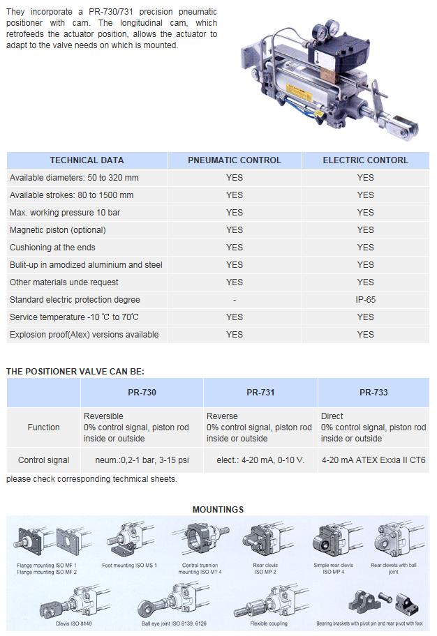 Goldline Tech Centork Proportional Linear Pneumatic Actuators with Characterizable Cam PR-730/731/733