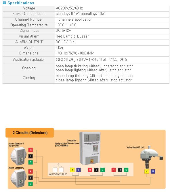 ACE Electronics 2 Circuit GRC-1525