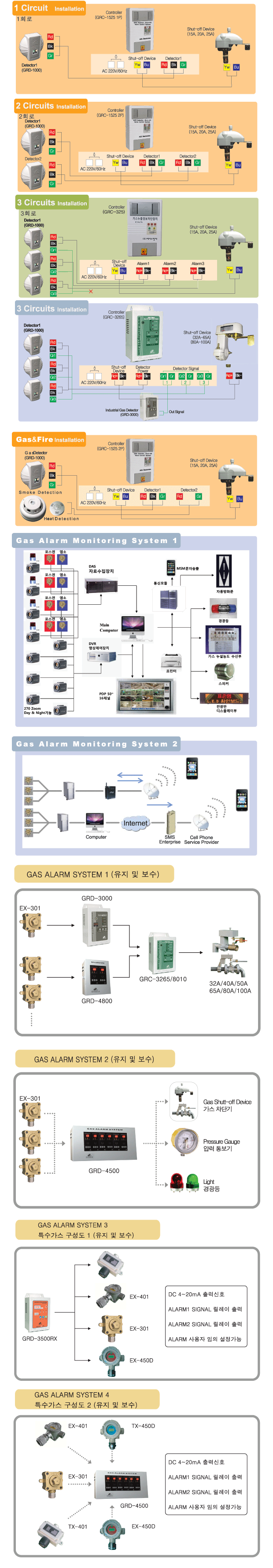ACE Electronics System Configurations  1