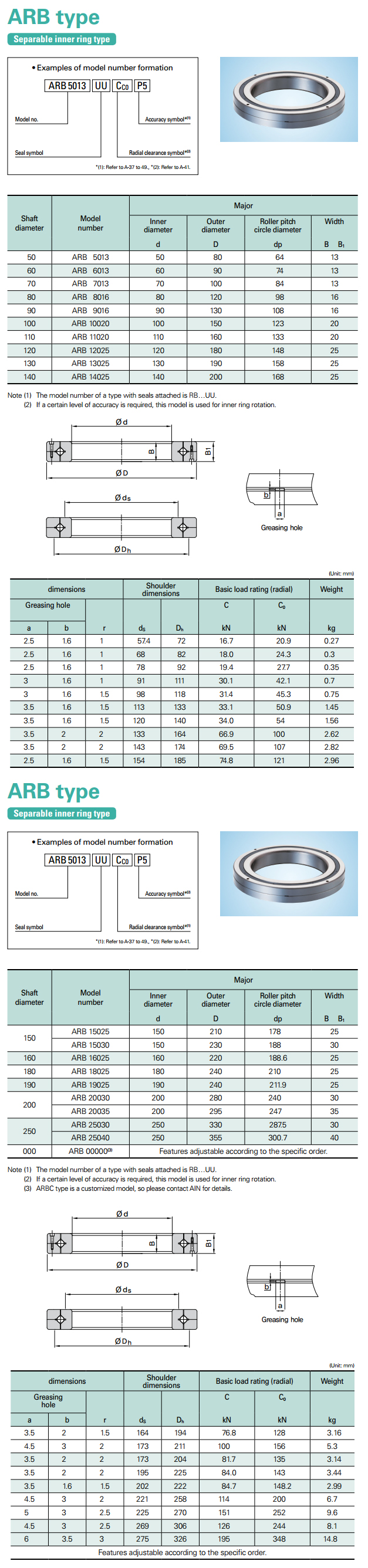 AIN Separable Inner Ring Type ARB Type