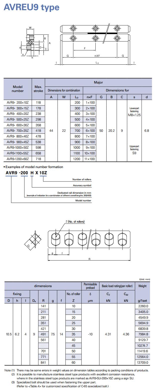 AIN Cross Roller Linear Guide AVR(EU)9 Type