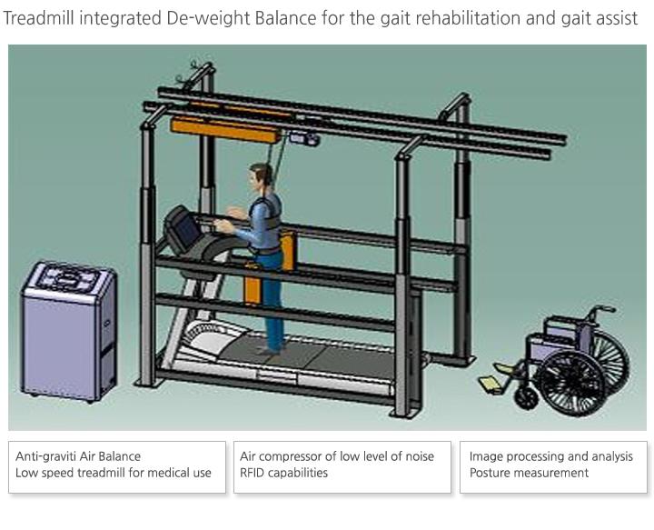 GEM, AIREXER Treadmill Integrated