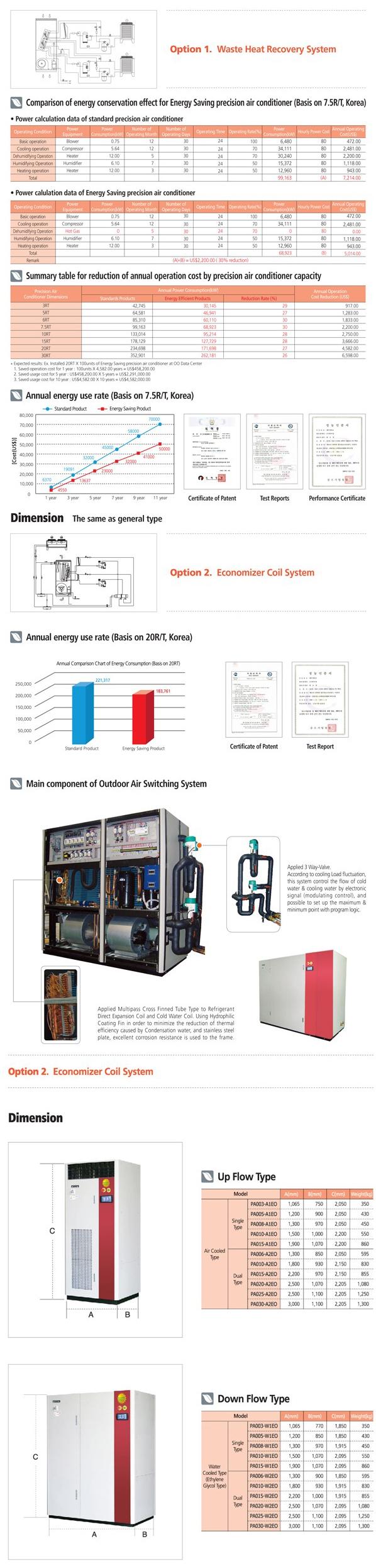 AR Envergy-saving Precision Air Conditioner