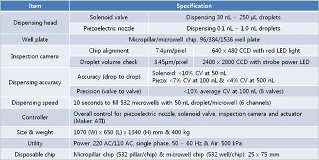 에이티아이 Microarray Spotter (Nanoliter Liquid Handler) ezJet 2
