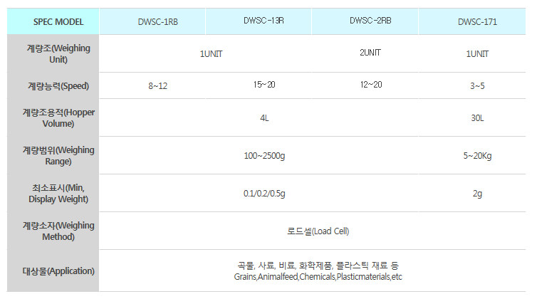 대원오토팩 1, 2연식 자동계량기 DWSC-1RB / DWSC-2RB