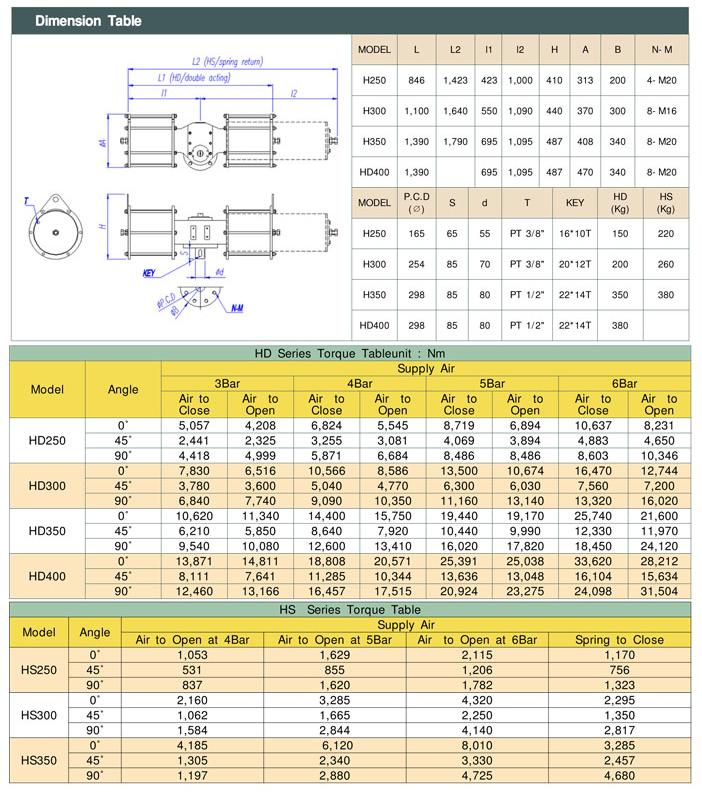 Kosaplus Heavy duty actuator HD/HS Series