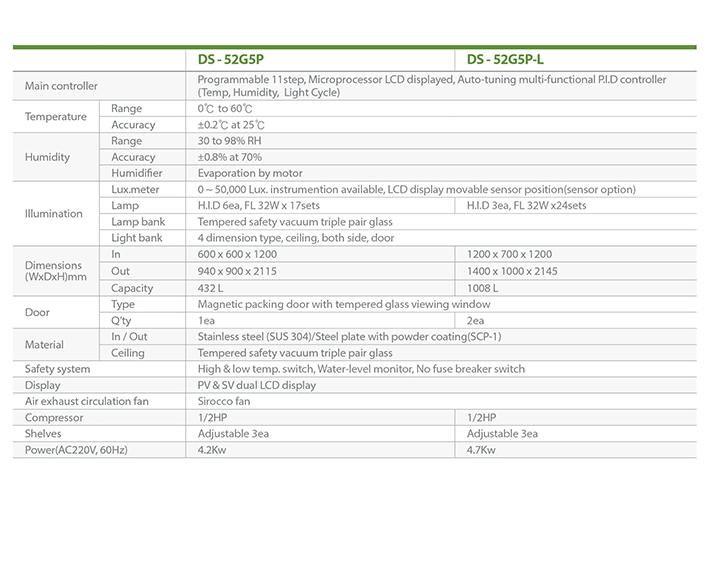 Dasol Scientific Plant Growth Chamber DS-52G5P/52G5P-L 2
