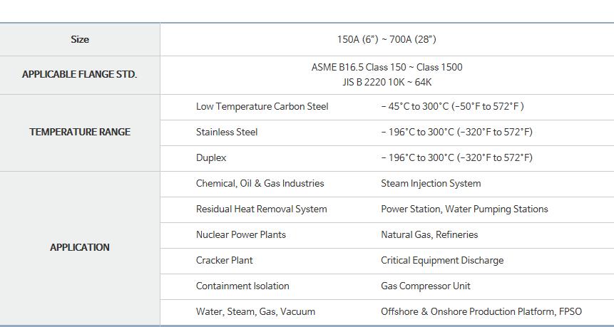 DKC Nozzle Check Valves  2