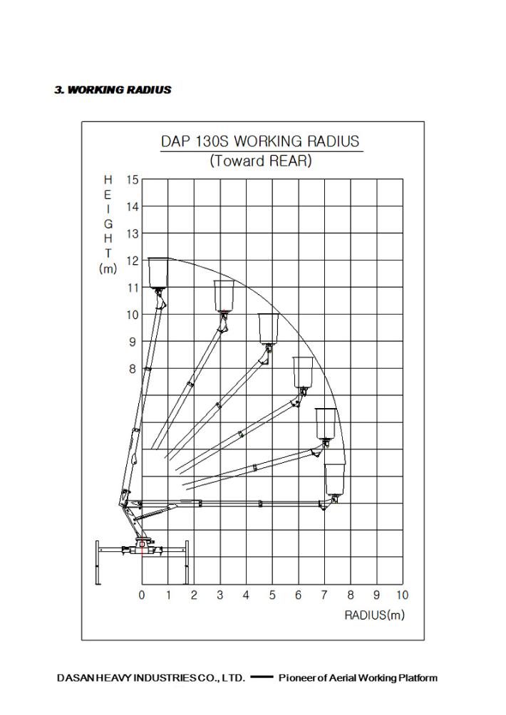 Dasan Heavy Industries Compact Type DAP Series 22