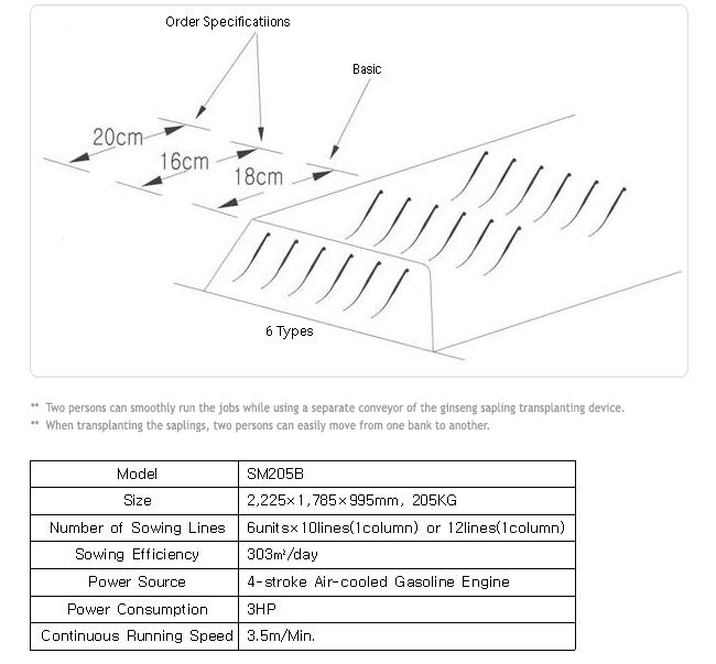 Samsaeng Ginseng Sapling Transplanter SM205B