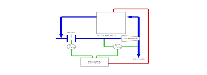BFS Co., Ltd. Anti surge valve AG-Series 2