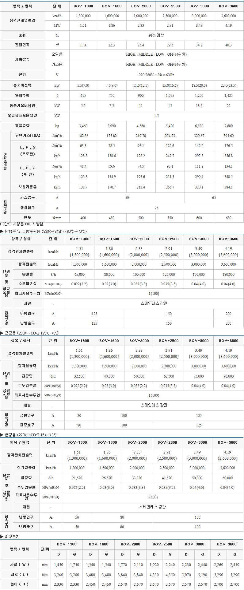 (주)부스타 진공온수 보일러 (130 ~ 360 kcal/h) BOV Series