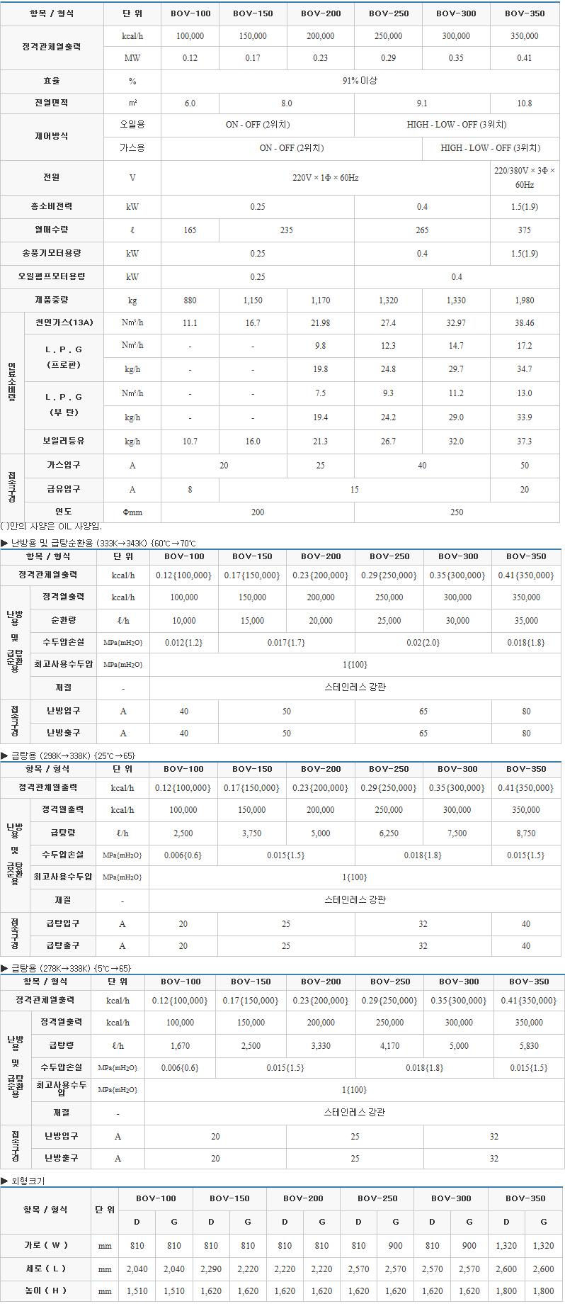 (주)부스타 진공온수 보일러 (10 ~ 35만 kcal/h) BOV Series