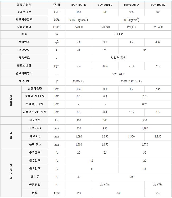 (주)부스타 일반 보일러 (오일 / 0.1 ~ 0.4톤) BO Series