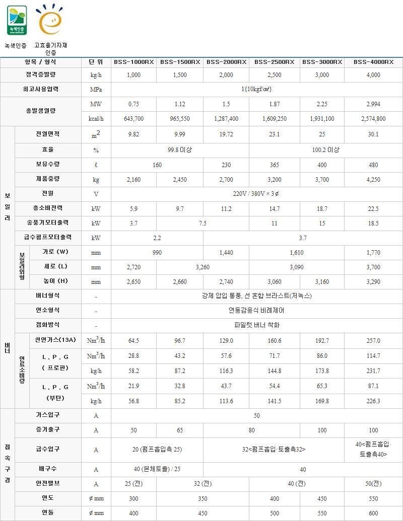 (주)부스타 고효율 보일러 (가스) BSS-RX Series