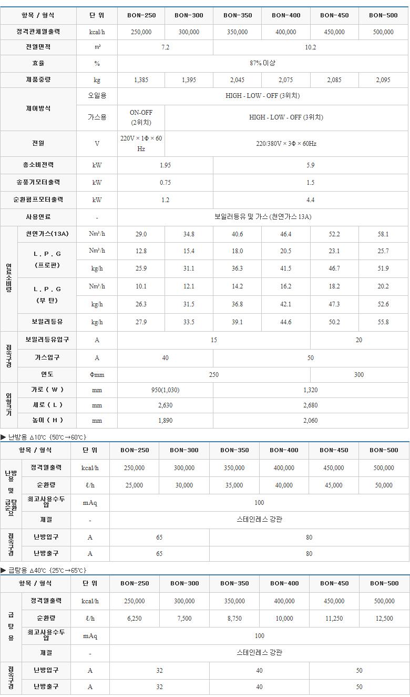 (주)부스타 무압보일러 (25 ~ 50만 kcal/h) BON Series