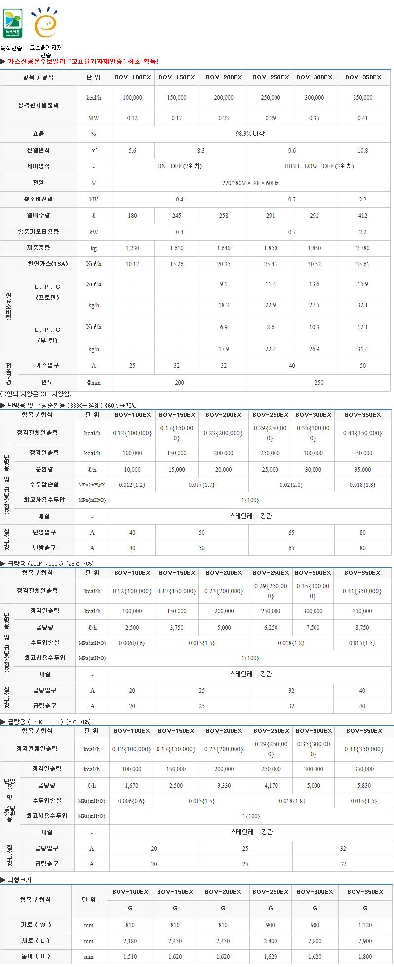 (주)부스타 고효율 진공온수 보일러 (10 ~ 35만 kcal/h) BOV-EX Series