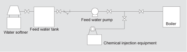 BOOSTER Water Supply Unit  3