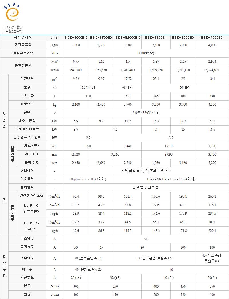 (주)부스타 고효율 보일러 (가스) BSS-EX Series