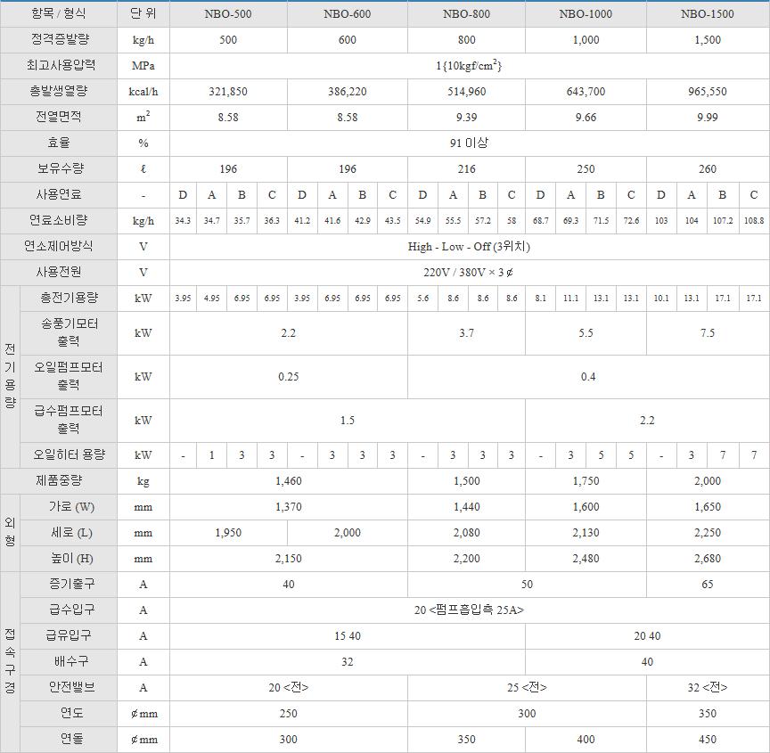 (주)부스타 일반 보일러 (오일 / 0.5 ~ 1.5톤) NBO Series