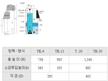 (주)부스타 연수기 TK형 TK Series 1