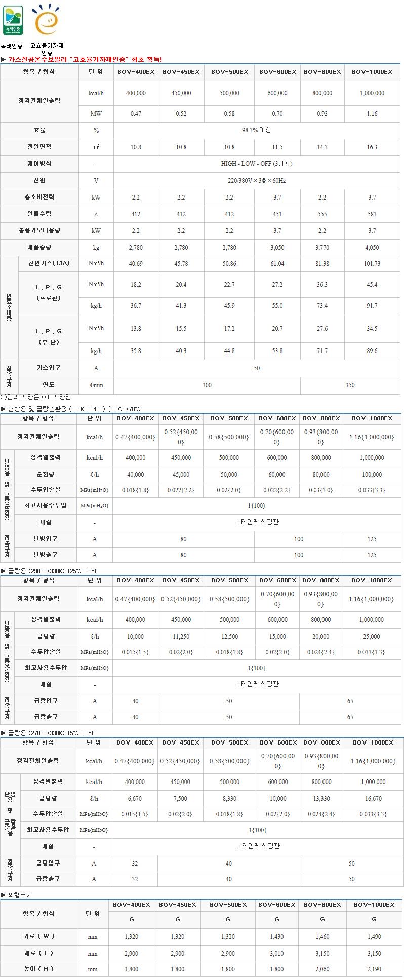 (주)부스타 고효율 진공온수 보일러 (40 ~ 100만 kcal/h) BOV-EX Series