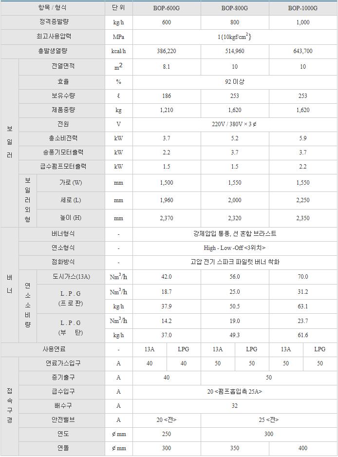 (주)부스타 일반 보일러 (가스 / 0.6 ~ 1.0톤) BOP Series