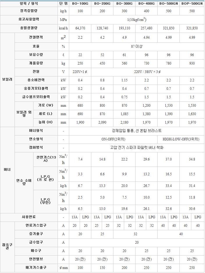 (주)부스타 일반 보일러 (가스 / 0.1 ~ 0.5톤) BO Series