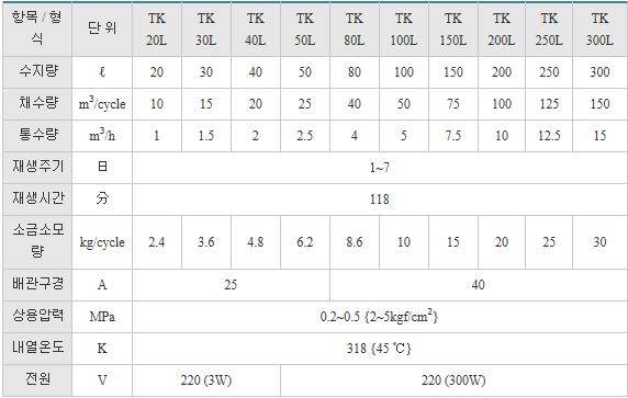 (주)부스타 2탑 경수연화장치 TK Series