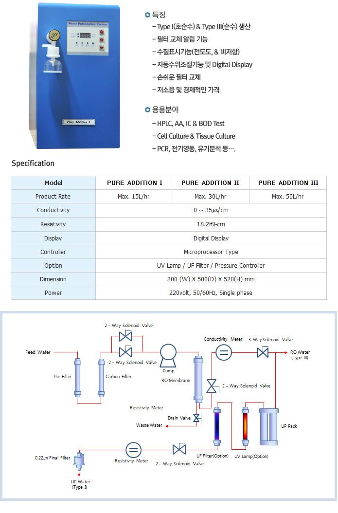 신화사이언스 순수, 초순수 제조장치 PURE ADDITION Ⅰ/Ⅱ/Ⅲ