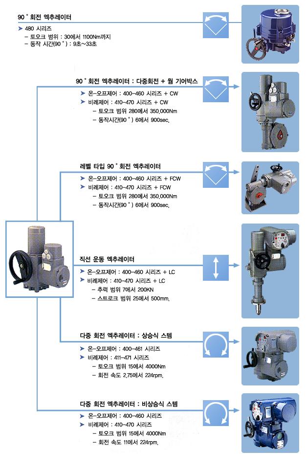 골드라인테크(주) Modular Design: Any Application in Our Hand  1