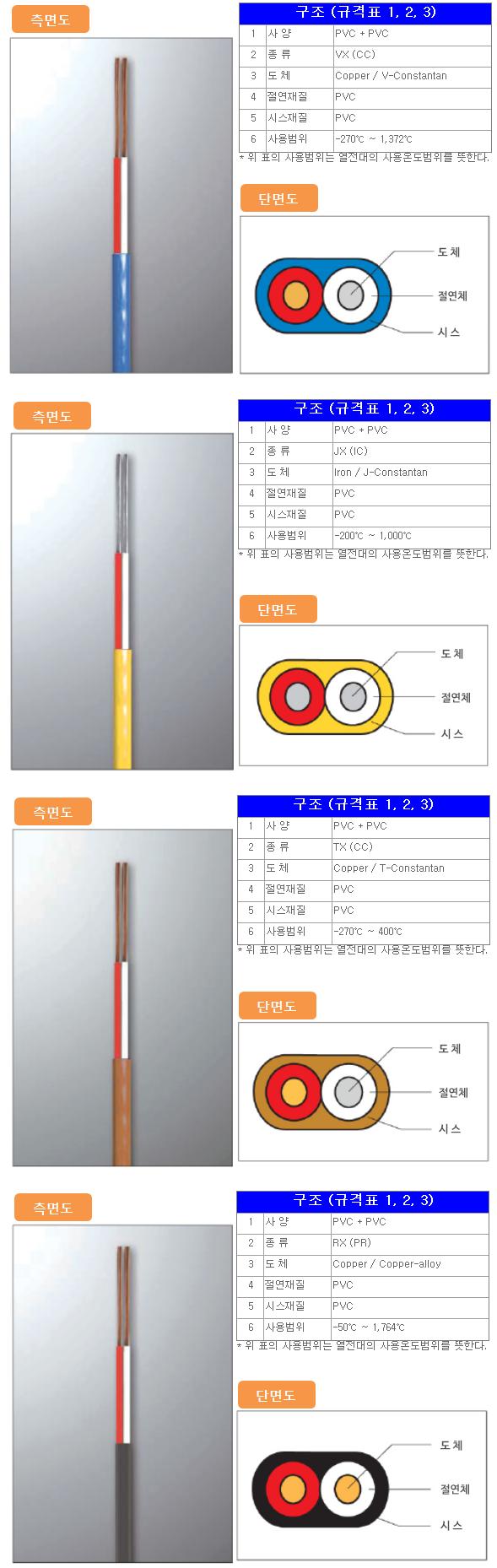 고려측기(주) PVC Compound (PVC + PVC)  1