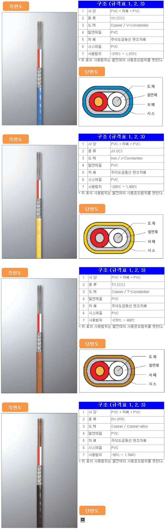 고려측기(주) PVC Compound (PVC + Shield + PVC)  1