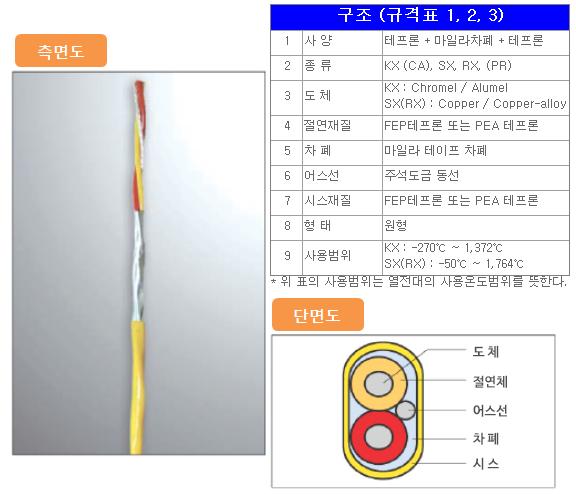 고려측기(주) FEP(PFA) Teflon (Teflon +mylar shield + teflon)  1