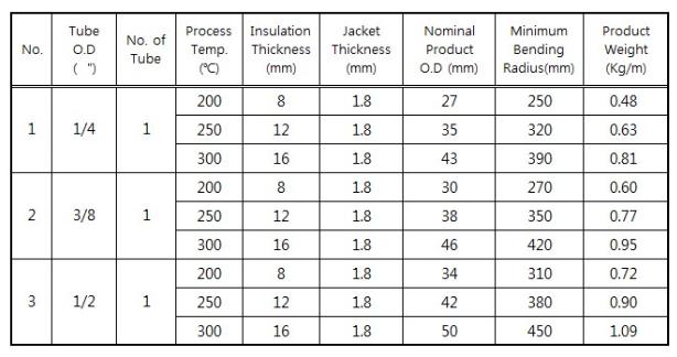고려측기(주) Pre-insulation Tubing Bundle PI Type 7