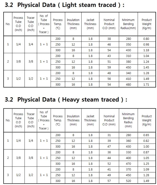고려측기(주) Light Steam Traced & Heavy Steam Traced Tubing Bundle LT/HT Type 7