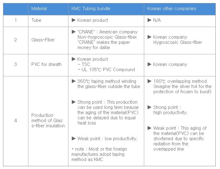 고려측기(주) 제품 비교  1