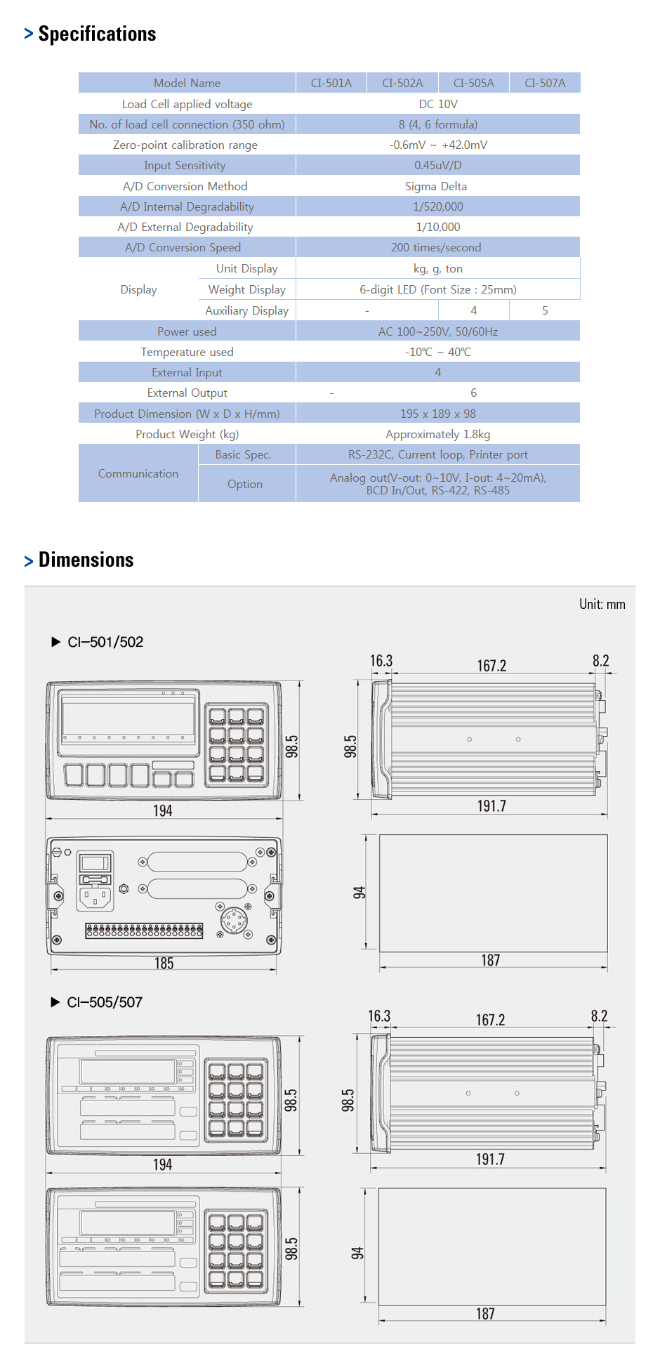CAS Industrial Indicator CI-500A Series 2