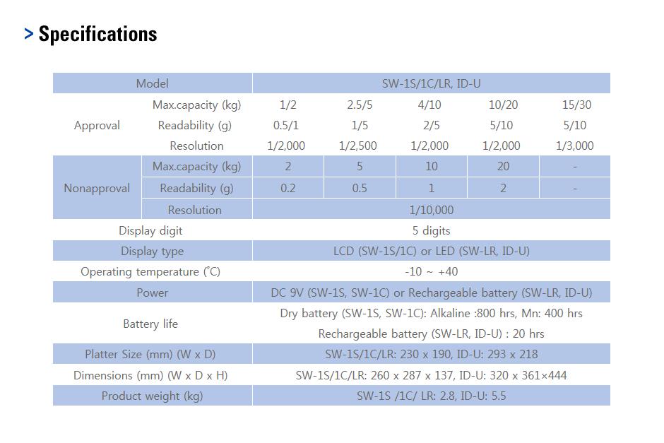 CAS Basic Scale SW-1S/1C/LR, ID-U 1