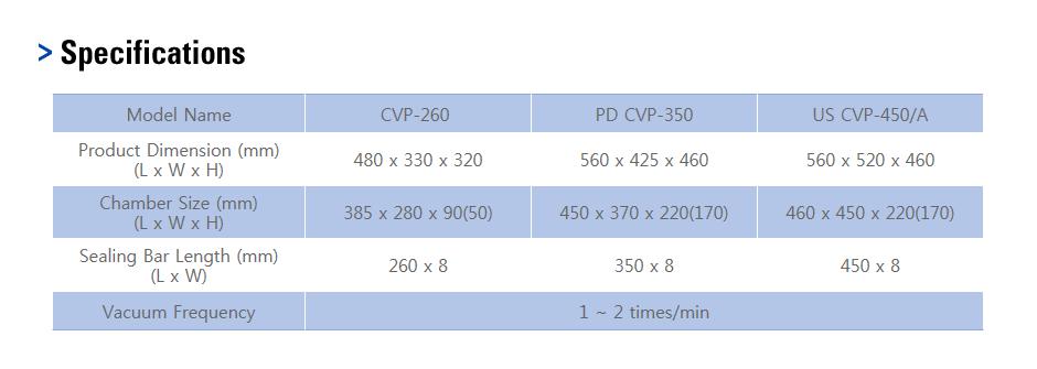 CAS Vacuum Packaging Machine CVP Series 1