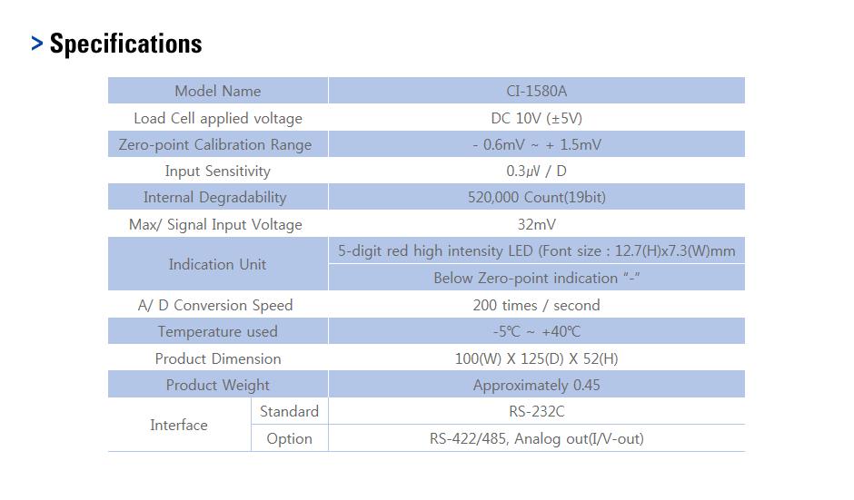 CAS Industrial Indicator CI-1580A 1