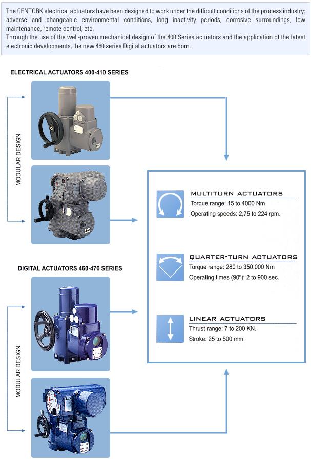 Goldline Tech Centork Electric Actuators Range